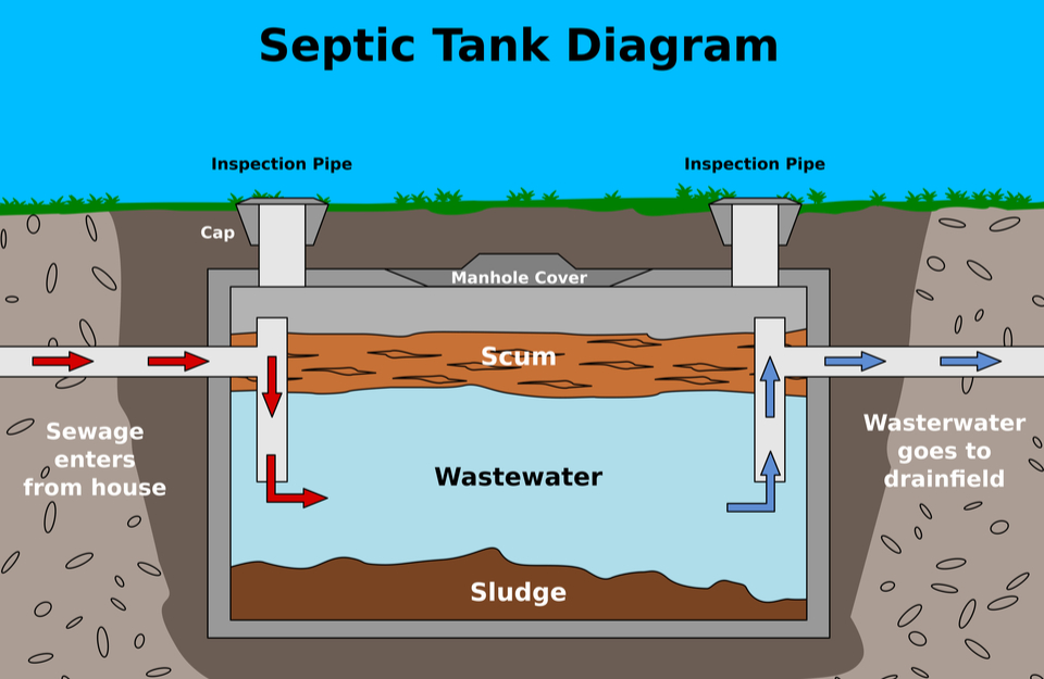 How-Septic-Tanks-Work-in-France1